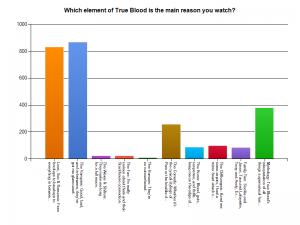 True Blood Fan Survey 2012 - Question 1 Results