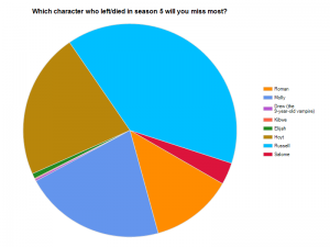 True Blood Fan Survey - Question 5