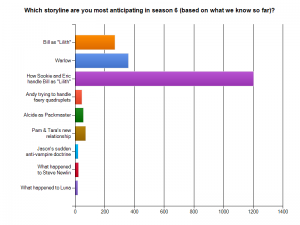 True Blood Fan Survey 2012 - Question 8