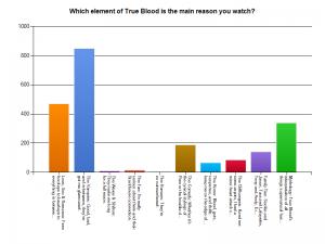 True Blood Fan Survey 2013 - Question 1