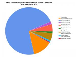 True Blood Fan Survey 2013 - Question 8